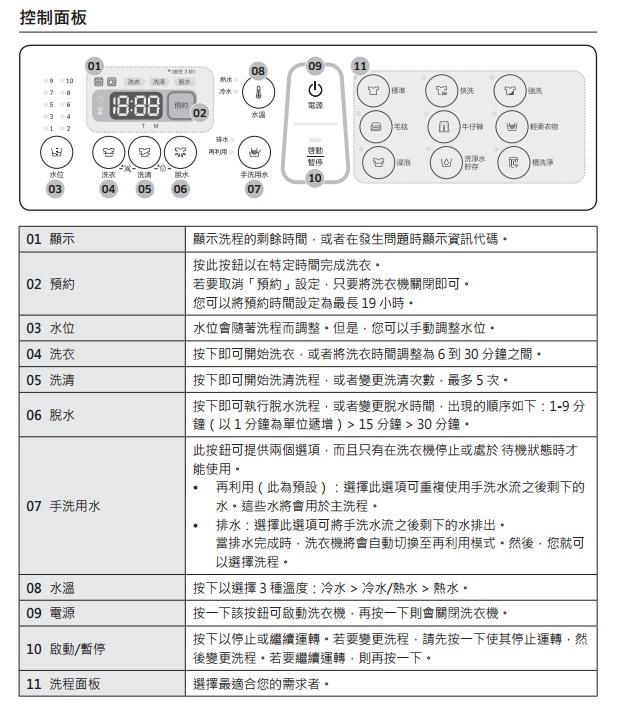 J6750 洗衣機面板上各功能說明