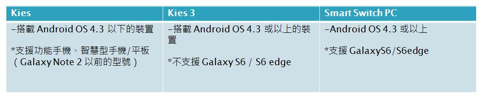Kies, Kies3 及 Smart Switch PC 支援的 Android 作業系統版本為何?