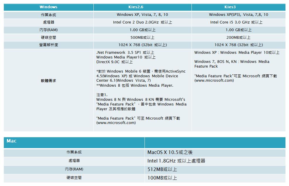 Kies, Kies3 及 Smart Switch PC 的系統需求為何?