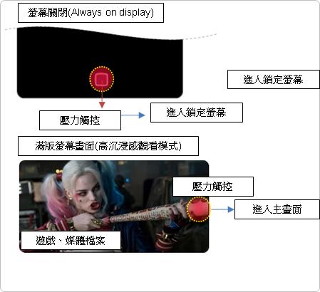 新虛擬按鍵設計(導覽列)