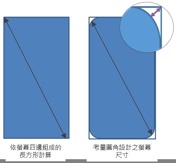 螢幕尺寸的計算標準