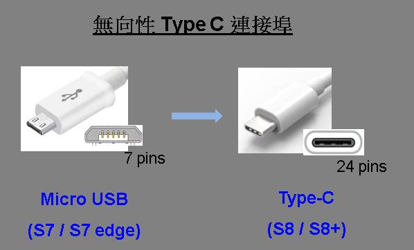 無向性 Type C 連接埠