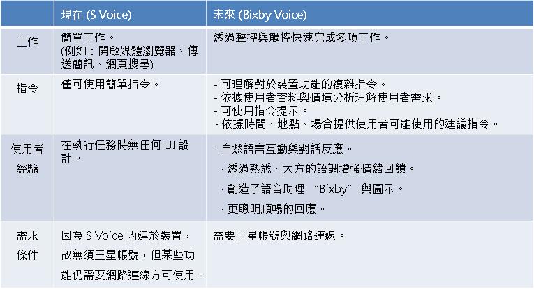 S Voice 與 Bixby Voice 有哪些不同