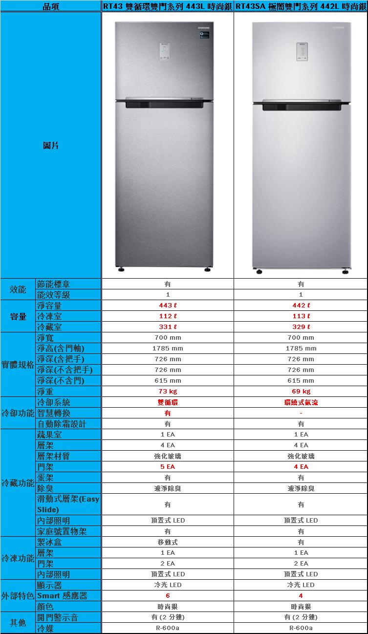 RT43 雙循環雙門系列與RT43SA 極簡雙門系列冰箱有哪些差異?