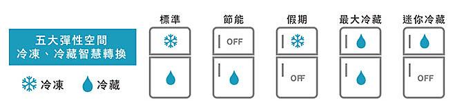 RT43 雙循環雙門系列冰箱 如何設定智慧轉換功能?