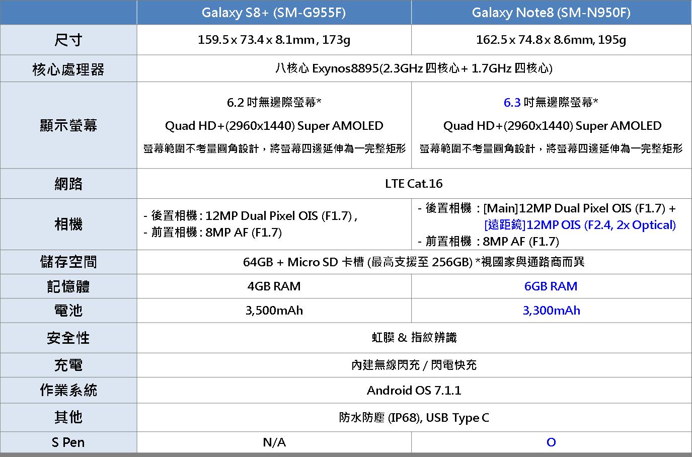 Galaxy Note 8 與 S8+ 有哪些不同之處?