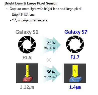 S7 camera specs