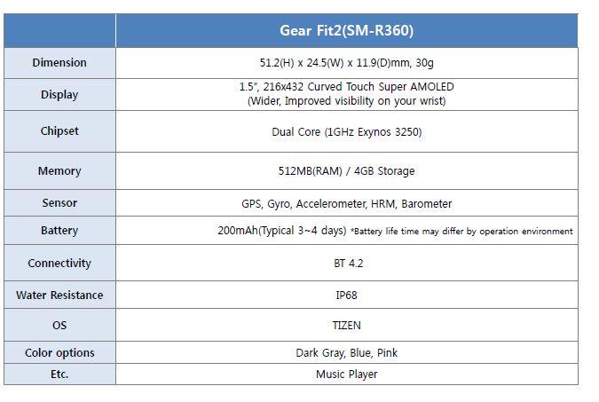 Gear Fit 2 Specs