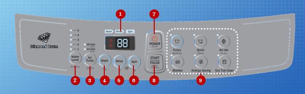 Control Panel function description