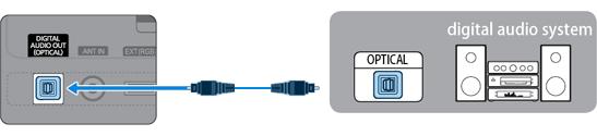 Conectati porturile AUDIO OUT din TV la boxe folosind un cablu audio standard, sau un cablu Digital Audio (Optic)